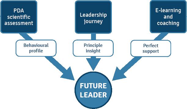 PDA_Future leader